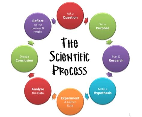 How do you conduct a research paper